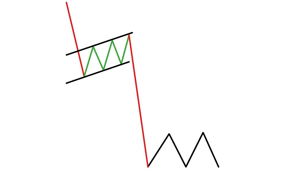 Bearish flag forex