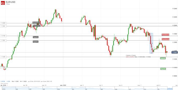 Análisis EUR/USD: de nuevo muestra debilidad y amenaza con caer a 1.1100