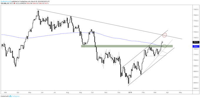 FTSE daily chart, support below, t-line/resistance above