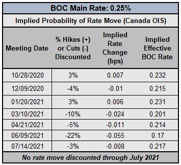 Central Bank Watch: BOC, RBA, & RBNZ Rate Expectations; AUD, CAD, NZD Positioning Update