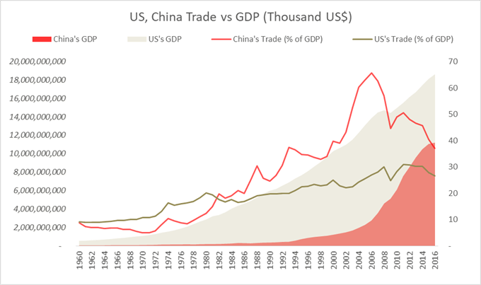 Chart showing US, China Trade vs GDP from 1960-2016