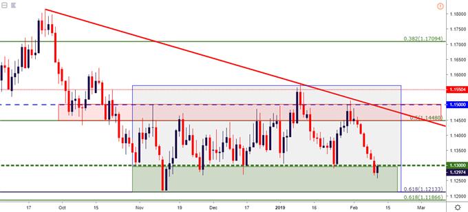 eurusd eur/usd daily price chart