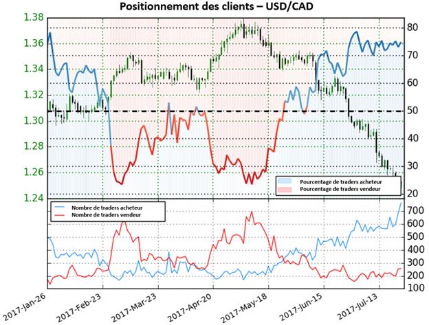 La forte augmentation des acheteurs donne un signal baissier sur l'USD/CAD