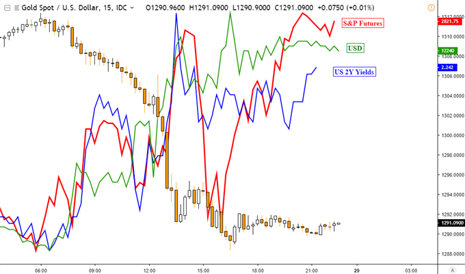 Soft US GDP Still Drove Demand for USD, S&P 500. Gold Prices Fell