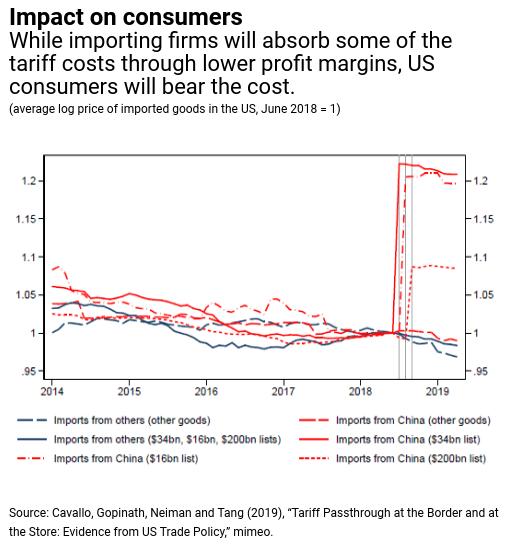 Image of IMF forecast