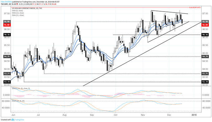 DXY Index Remains in Consolidation in Lead Up to FOMC