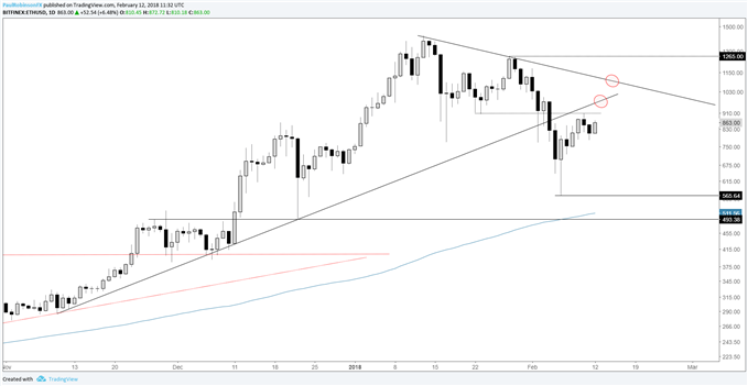 ethusd daily price chart