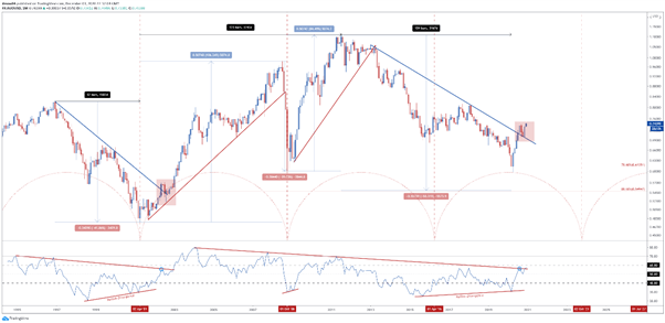 AUD/USD Monthly Chart, technicals