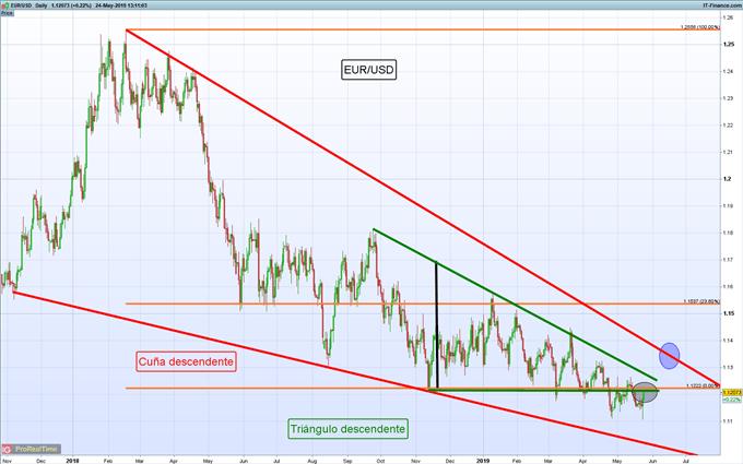 Gráficos de mayor relevancia para la siguiente semana: EUR/USD, S&P 500, TESLA y más...