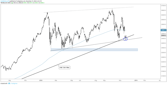 Dow Jones дневной график, поддерживается, но, возможно, не надолго
