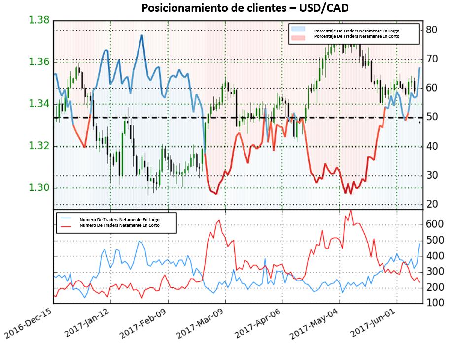 USD/CAD: Aumento de 30.4% en posiciones en largo señala fuerte perspectiva bajista