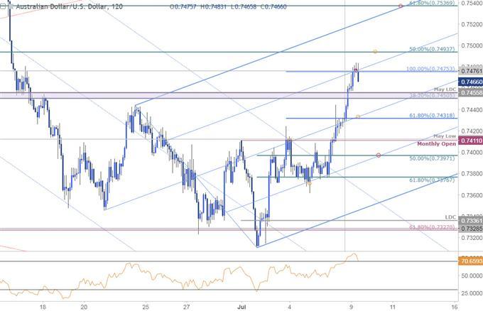 AUD/USD 120min Price Chart