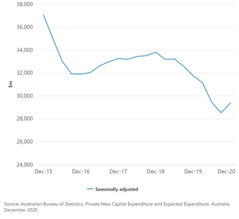 AUD/USD Eyes February High After Australian Q4 GDP Beat