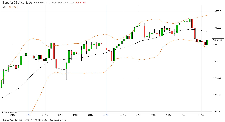 IBEX35 en búsqueda de los 10,400 puntos: Análisis Técnico y Trading Tendencial