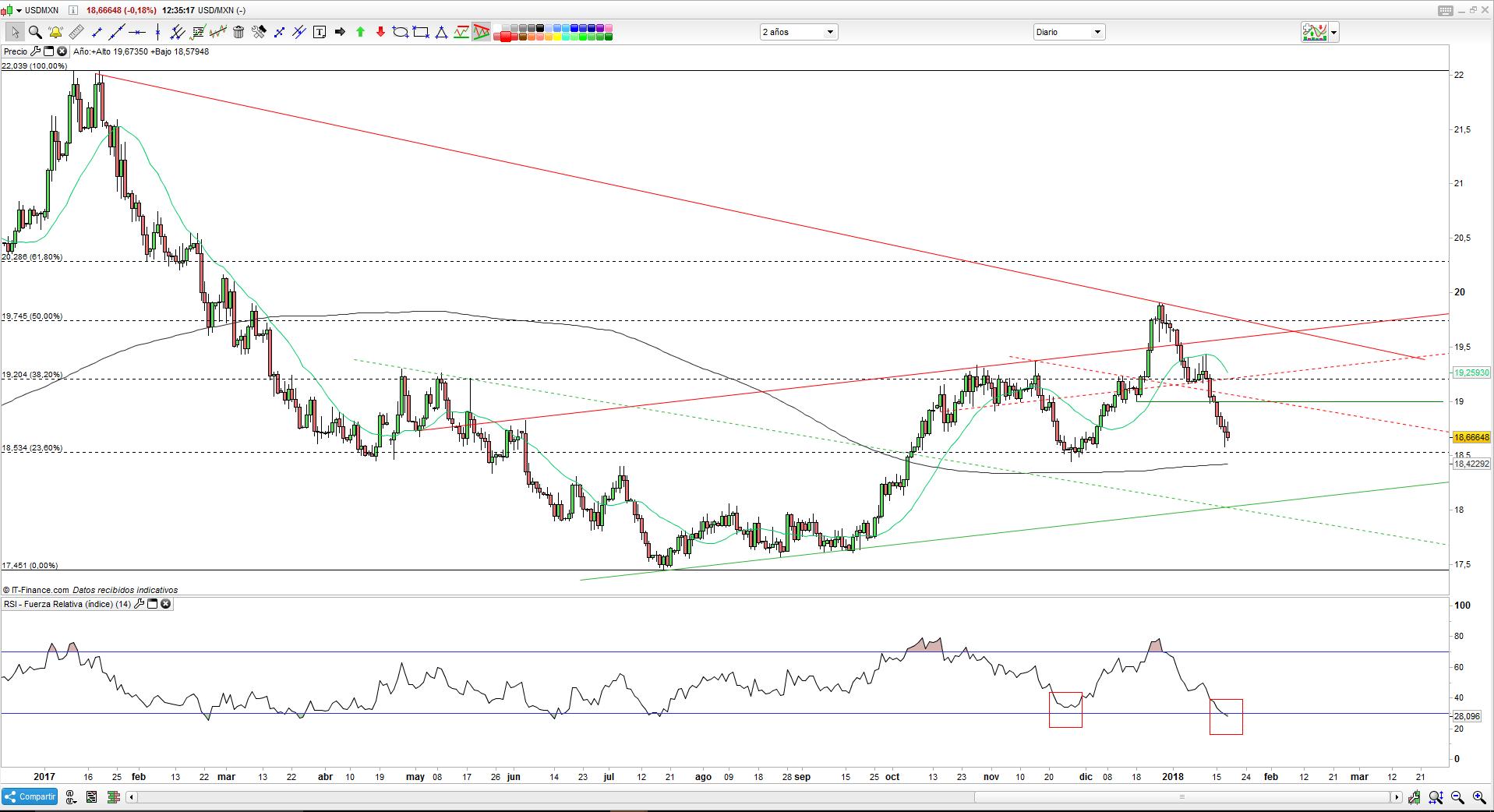 Pronósticos y estrategias de trading en el USD/MXN