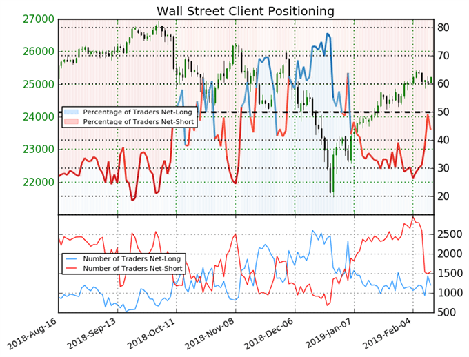IG Client Sentiment: Number of Traders Net-Short DAX Doubles