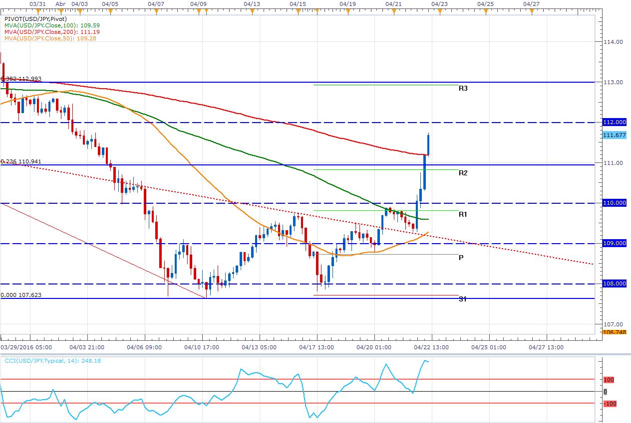 USD/JPY: el 109.8 fue alcanzado ¿Es momento del Pullback?