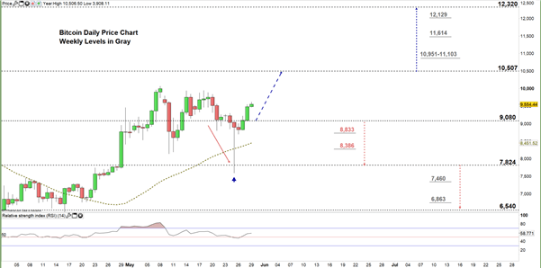 Bitcoin Forecast: BTC/USD Price – Move Higher Hinted Ahead