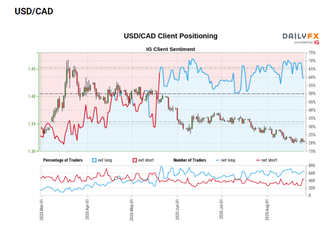 USD/CAD Update: Loonie Consolidation Ahead of BoC Wilkins Speech
