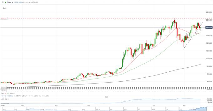 Prospek Harga Bitcoin (BTC / USD), Ethereum (ETH / USD) - Tampilan Penjualan yang Tajam Terkandung