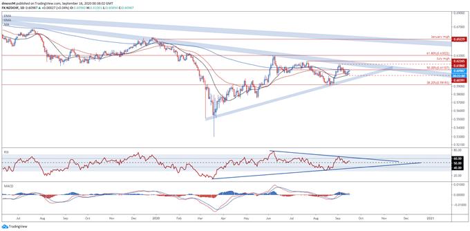 NZD/USD, NZD/JPY, NZD/CHF Key Levels
