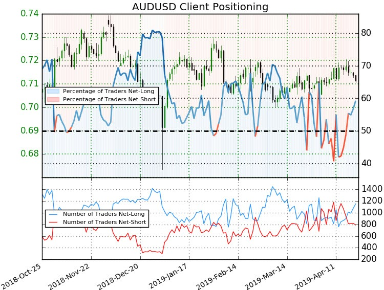 Aussie Weekly Price Outlook: AUD/USD Rejected at Resistance