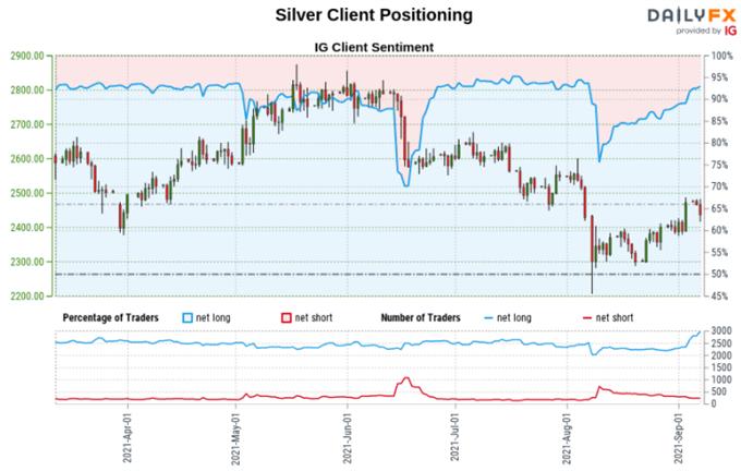 Gold and Silver Price Analysis: Increasing Long Bets Still Offer Bearish Warnings