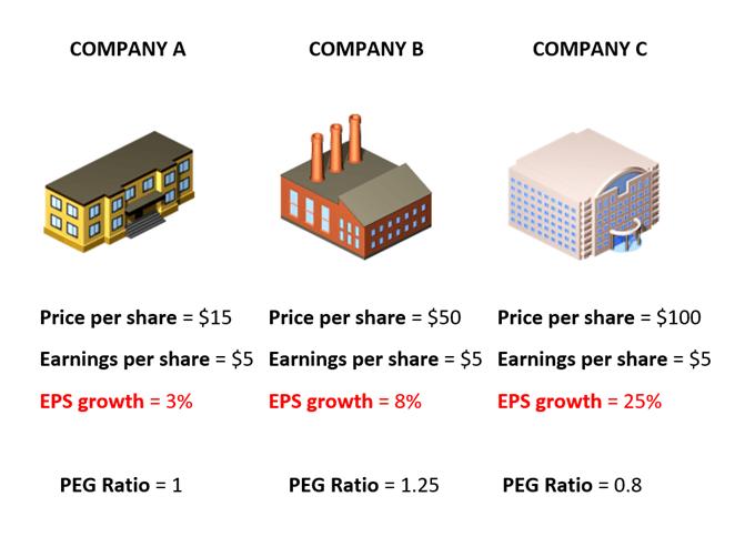 Cách định giá cổ phiếu bằng tỷ lệ PEG