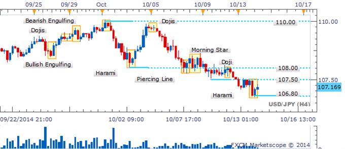 USD/JPY rebota desde los 106.80 produciendo un patrón de línea de perforación