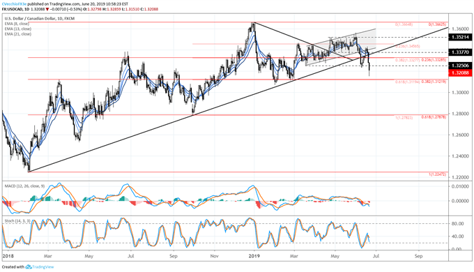 Crude Oil Prices Bottoming May Help USDCAD Topping Potential
