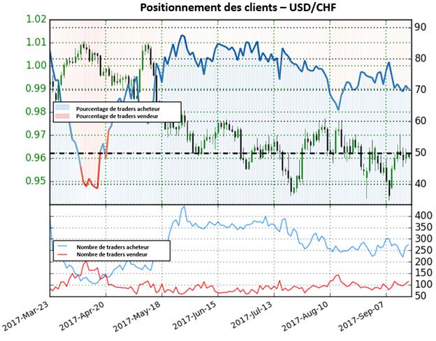 USD/CHF : Des mouvements haussiers a venir pour la paire ?
