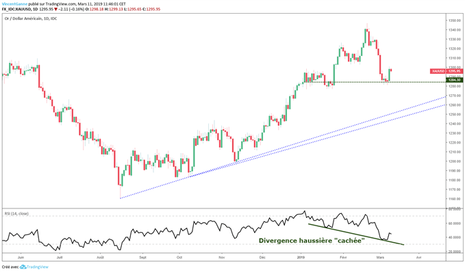Analyse de marché du cours de l'or