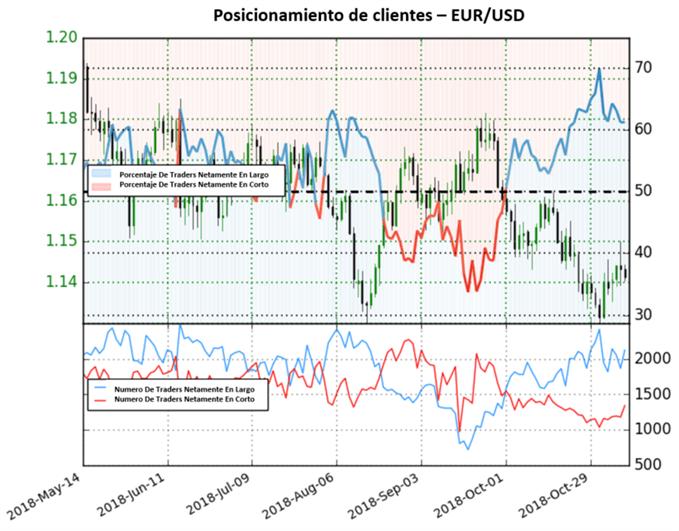 Disminuyen las posiciones netamente en largo en el EUR/USD