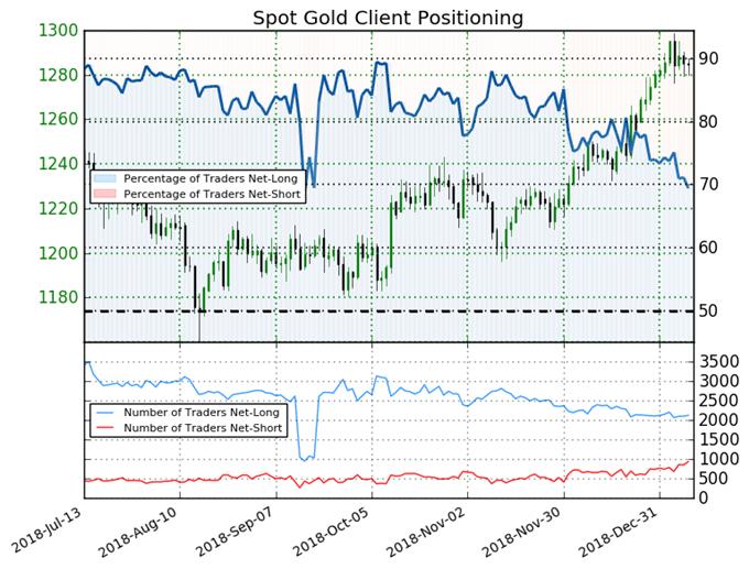 اتجاه أسعار الذهب حسب مؤشر ميول التداول