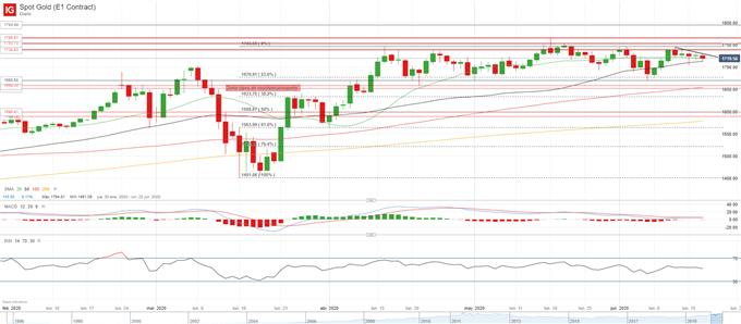 XAU/USD: el oro continúa la corrección pero fija la mirada en los eventos de riesgo