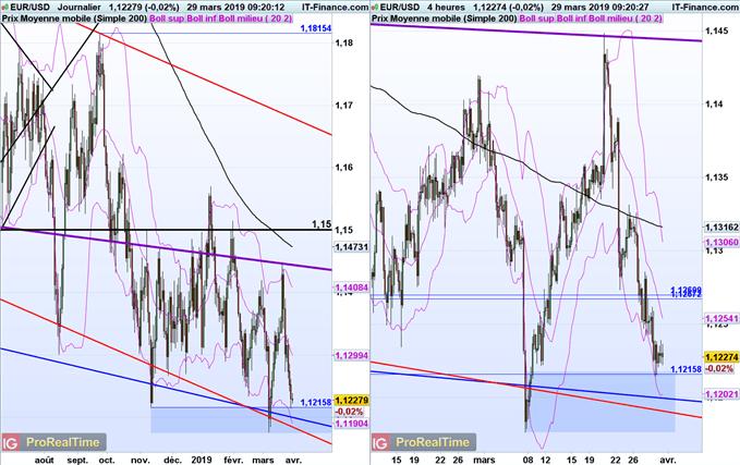 Analyse court terme euro dollar