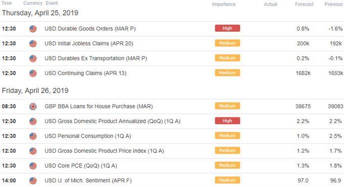 UK / US Economic Data Releases - GBP/USD Economic Calendar - Sterling