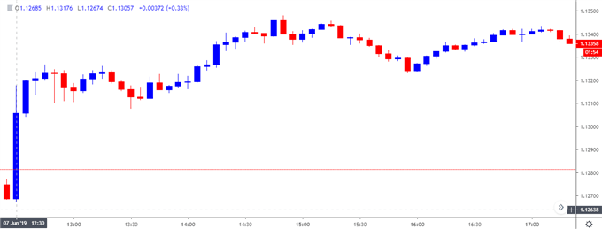 EURUSD Vulnerable to Larger Pullback on Strong US Job/Wage Growth