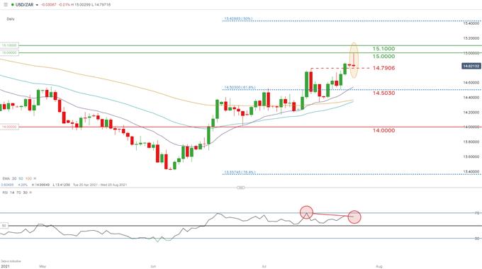 Daily USD/ZAR