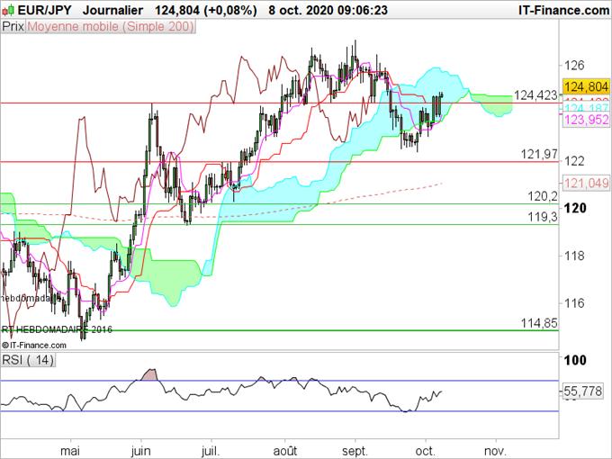 USD/JPY, EUR/JPY, AUD/JPY : Prévisions sur le yen pour Octobre
