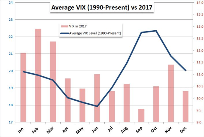 Volatility Check: A December Crisis or Reversion to Seasonality?
