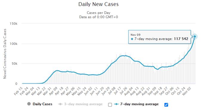 S & amp; P 500 punta più in alto sul progresso dei vaccini nonostante i timori di Gridlock