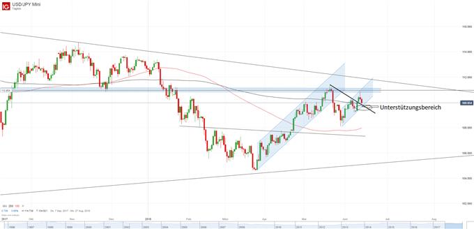 USD/JPY Chart Tagesbasis