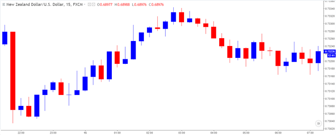 Image of NZDUSD 15-minute chart