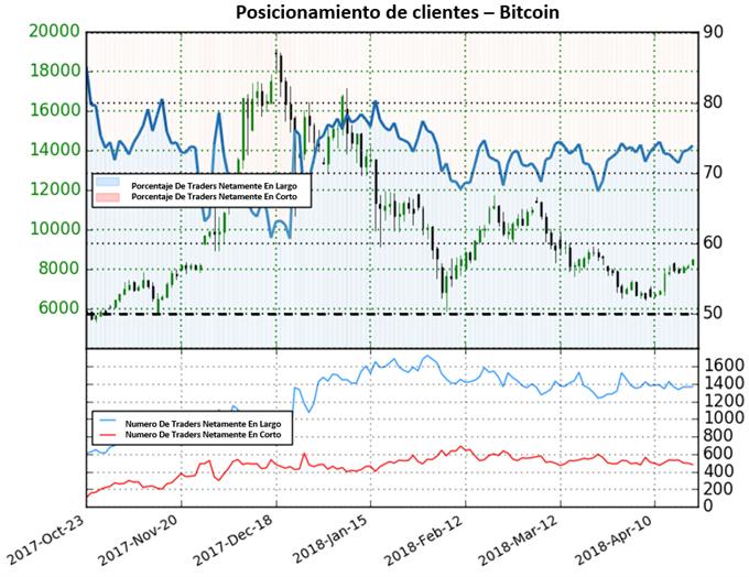 Disminución en posicionamiento de cortos alerta posibles caídas en Bitcoin