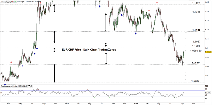 EURCHF price daily chart 11-09-19 Zoomed out