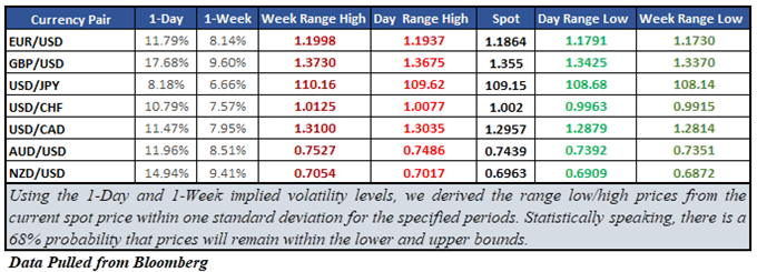 FX Majors Implied Volatility and Market Range