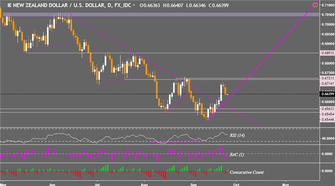 GBP Price Strong on Brexit News Despite USD Rise. NZD Eyes Support