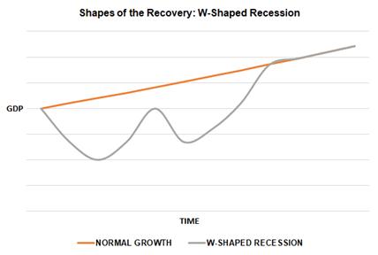 İyileşmenin Şekilleri: Durgunluk Alfabesi - V, U, W, J ve amp;  L