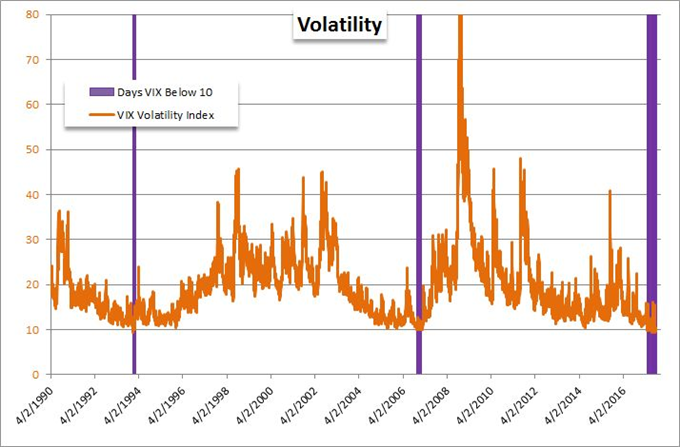 SPX and VIX-Led Risk Reach Defining the Quarter, Dollar's Hesitates in Bull Turn